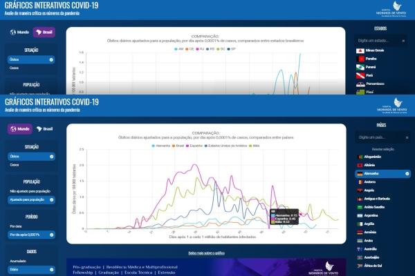 Faculdade do Hospital Moinhos de Vento lança gráficos interativos para comparar dados e ajudar a compreender a evolução da COVID-19-