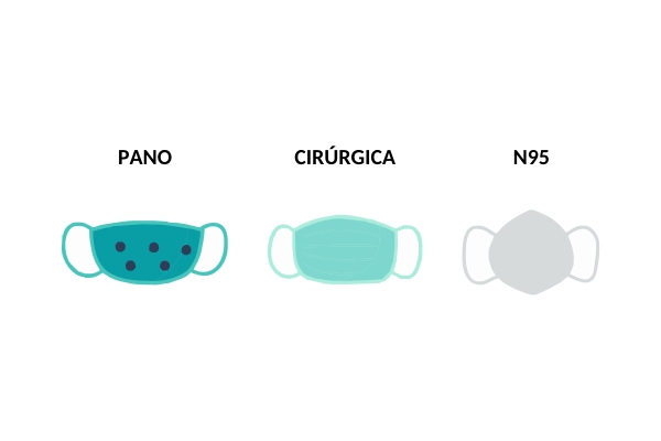 Covid-19 Estudo demonstra diferença de proteção por tipo de máscaras