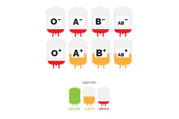 Banco de Sangue do HCPA necessita com urgência de todos os tipos de sangue